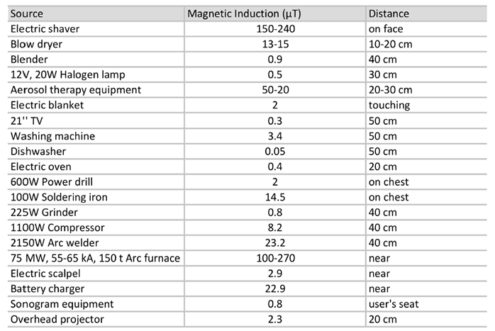 magnetic field generated by common appliances