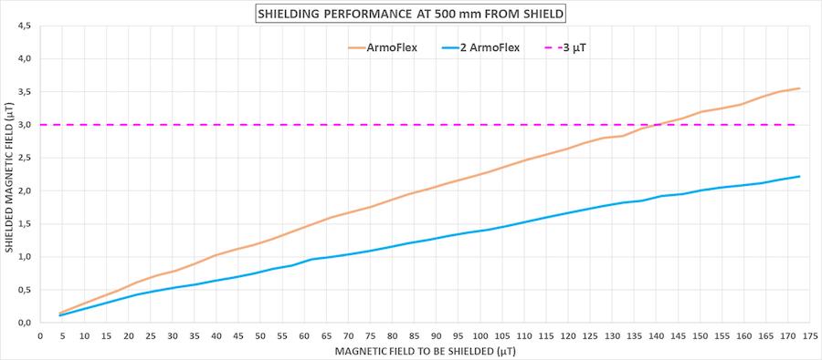 Magnetic field shielded